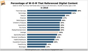1 in 4 Conversations About Brands Reference Online Content