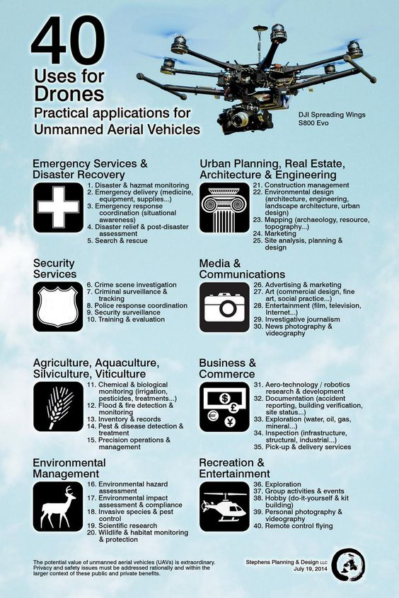 40 Uses for Drones.  Drones for Sale: ]