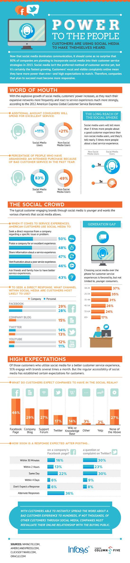 80% des entreprises prévoient d'intégrer les réseaux sociaux dans leur stratégie de service à la clientèle cette année, selon l'entreprise de conseil Infosys. Cette infographie indique que 46% des consommateurs attendent d'une entreprise qu'elle ait sa page Facebook, 29% un blog d'entreprise et 17% un compte Twitter.