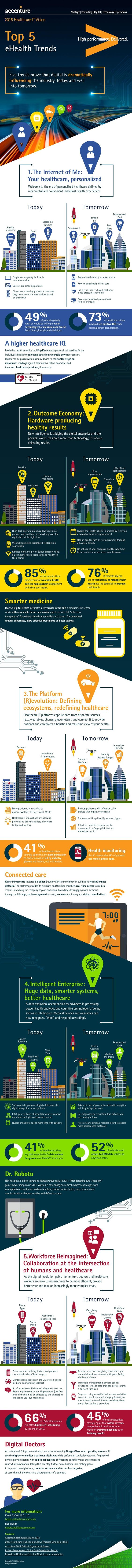 Accenture_Healthcare_Technology_Vision_2015_Infographic-page-001