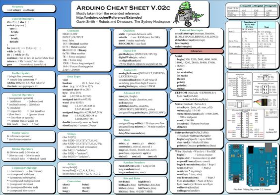 Arduino cheat sheet. If you want to learn basic electronics, dabble with making your own projects, etc., arduino might be good for you.
