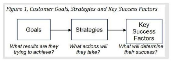 B2C Content Goals