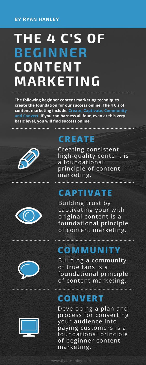 Beginner content marketing infographic- The 4