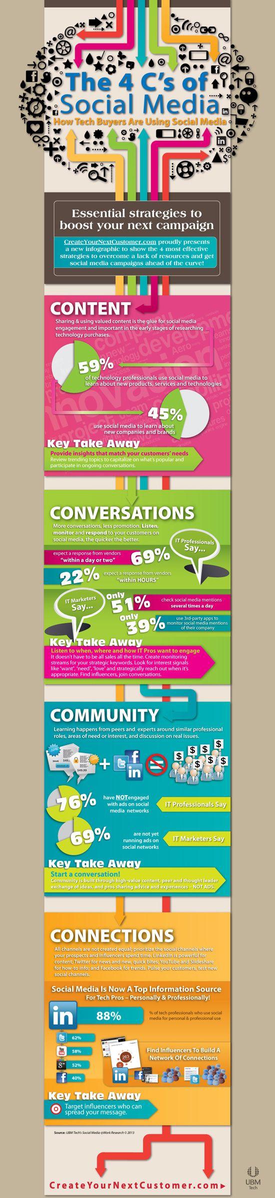 Cheatsheets & Infographics For Social Media Marketers.