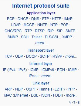 Computer networking model and set of communications protocols used on the Internet. It is commonly known as TCP/IP, as its most important protocols, the TCP and the IP, were the first networking protocols defined in this standard. TCP/IP - end-to-end connectivity specifying how data should be packetized, addressed, transmitted, routed and received. This functionality is organized into four abstraction layers, used to sort all related protocols according to the scope of networking involved.