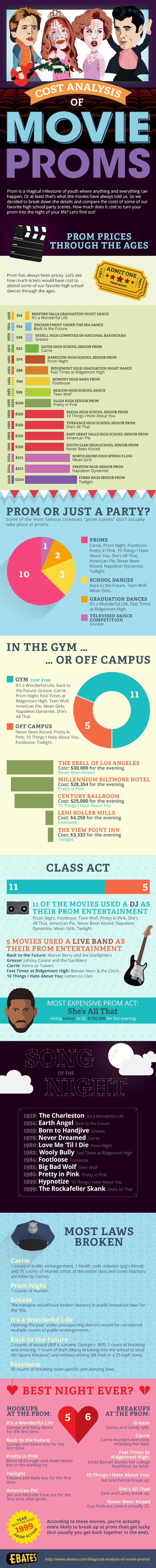 Cost Analysis of Movie Proms - Ebates