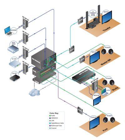 Crestron System Design