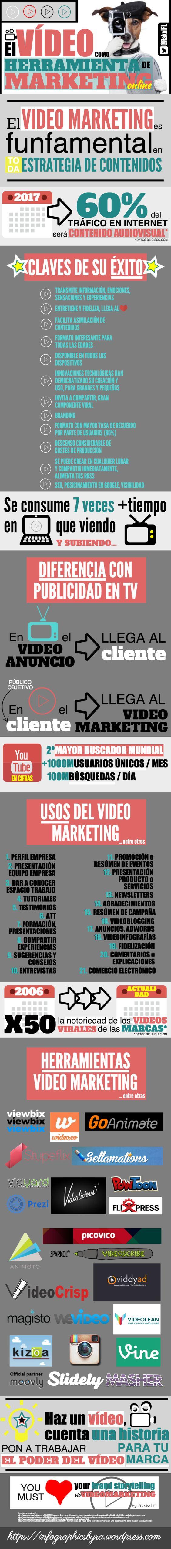 El Vídeo cómo herramienta de marketing de contenidos #SocialMedia #infografia