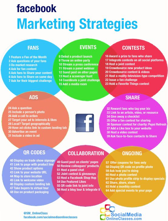 Facebook Marketing Strategies for fans, events, contests, ads, shares, QR codes, collaboration and ongoing to-do items Another link that just goes to the same image but it should be readable.