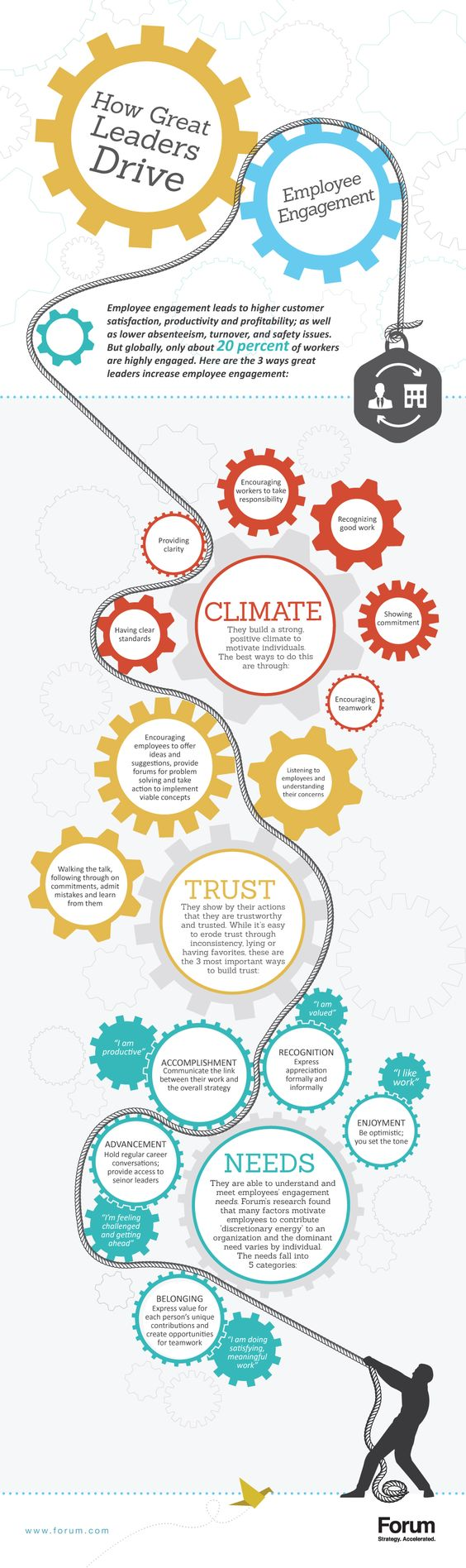 Forum Infographic employee_engagement_design