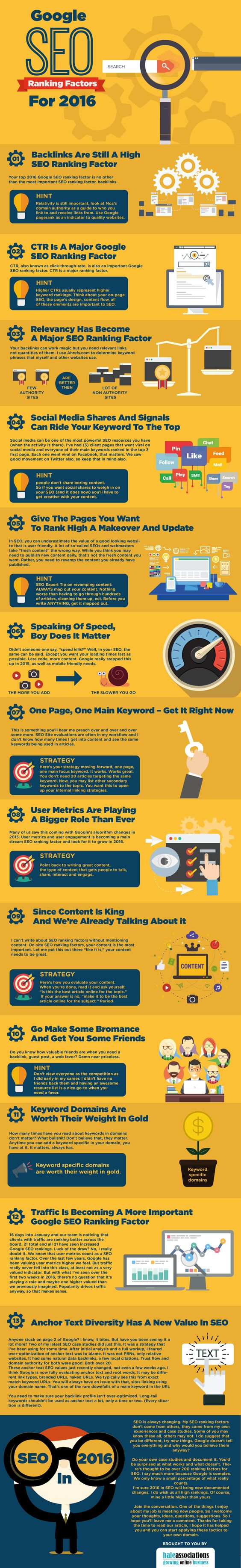 Google SEO Ranking Factors for 2016 #Infographic #WebDevelopment #Website #Ranking