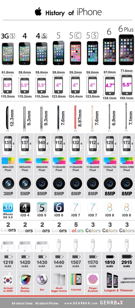 History of iPhone 3G ~ 6+