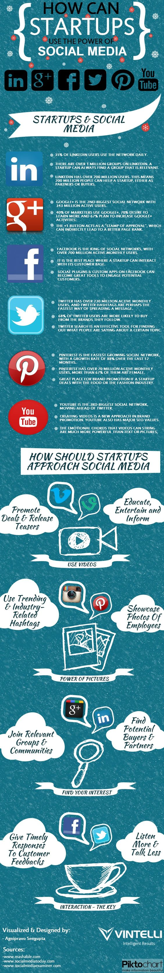 How Can Start-ups Use The Power Of Social Media? Yet another good illustration of how you can market your business using social media.
