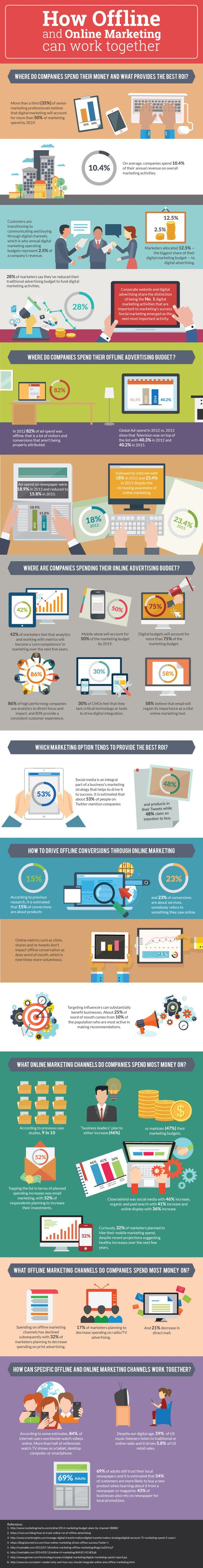 How Offline and Online Marketing Can Work Together [Infographic] | Social Media Today