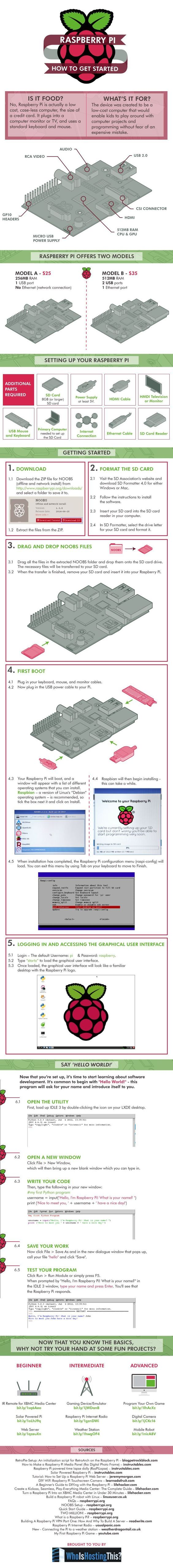How to Get Started with Raspberry Pi