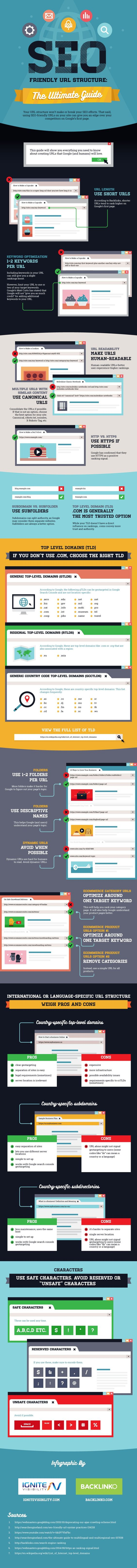 How to Make Your URLs Search-Friendly [Infographic], via @HubSpot