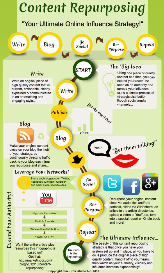 How to Repurpose Your Content with a Wow!