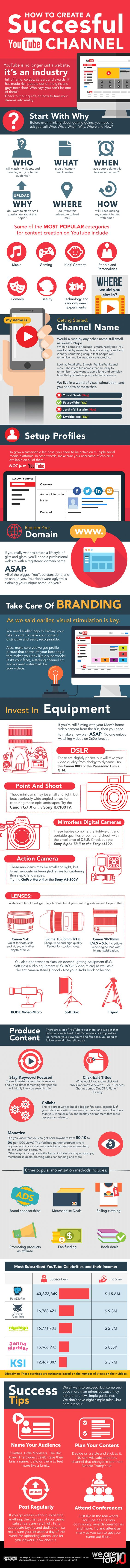 If you ever wondered how to build a successful YouTube channel, this is the infographic for you. It explains exactly how to be successful (and make money) with YouTube videos.