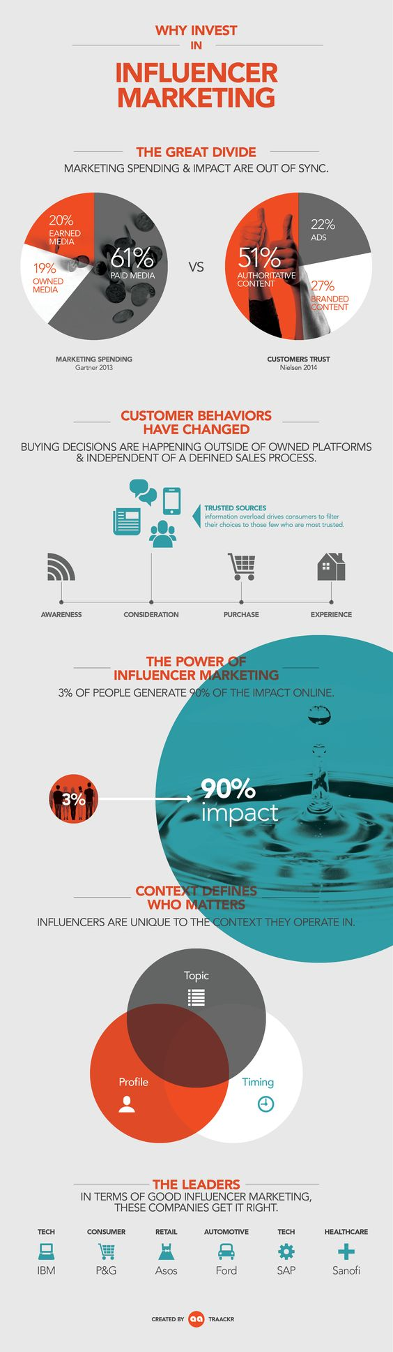 Infographic: Why Invest in Influence Marketing #infographic