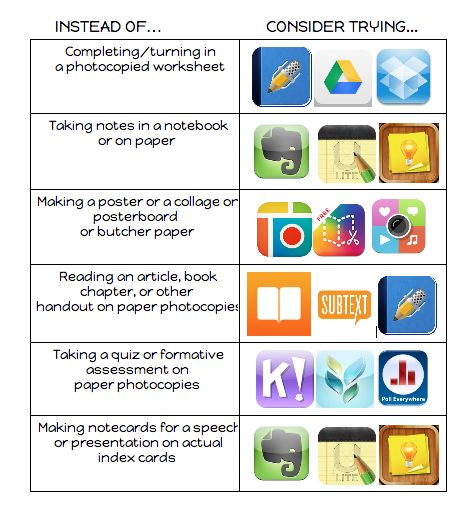 iPad apps that you can use to do tasks that you would traditionally do using a pen and paper