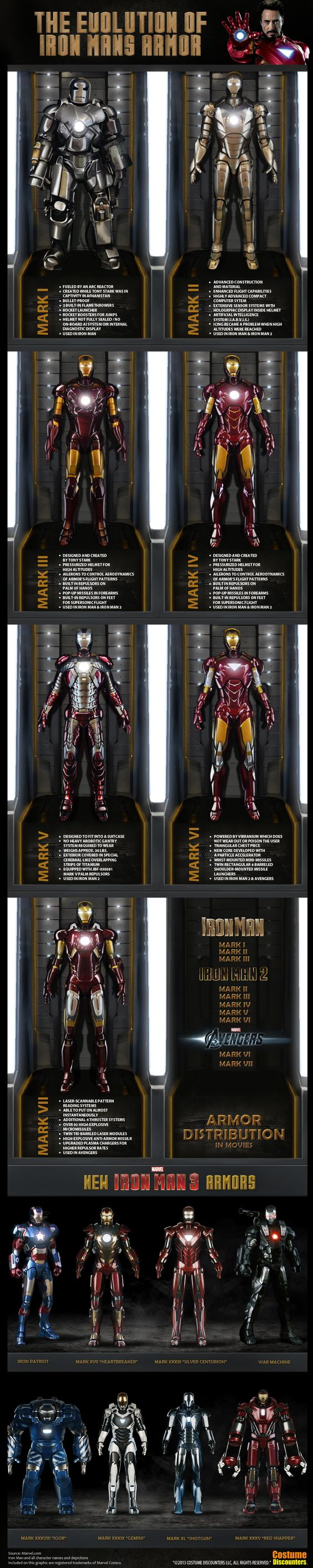 Iron Man Movie Suits