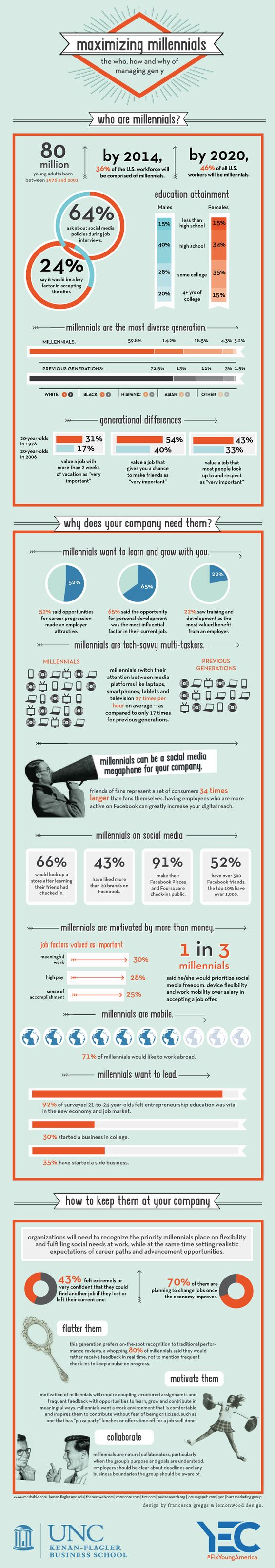 Millennials continue to be a force for change in the workforce by engaging current and future employers on social media about issues that matter to them. This infographic also goes into detail on how millennial employees can be a reputable mouthpiece for your organization.   HR Pros, how are you interacting with Millennials online? Tell us by leaving a comment below!