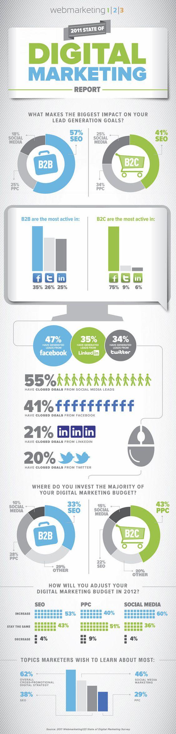 Relatório de Marketing Digital - 2011 (Redes Sociais, Mídias Sociais, Facebook, Twitter, Linkedin, SEO, SMM, PPC, B2B, B2C)