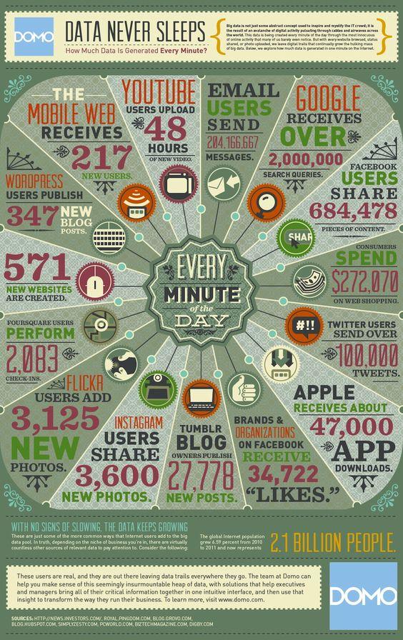 RP @MoKrochmal: Data Never Sleeps #Infographic