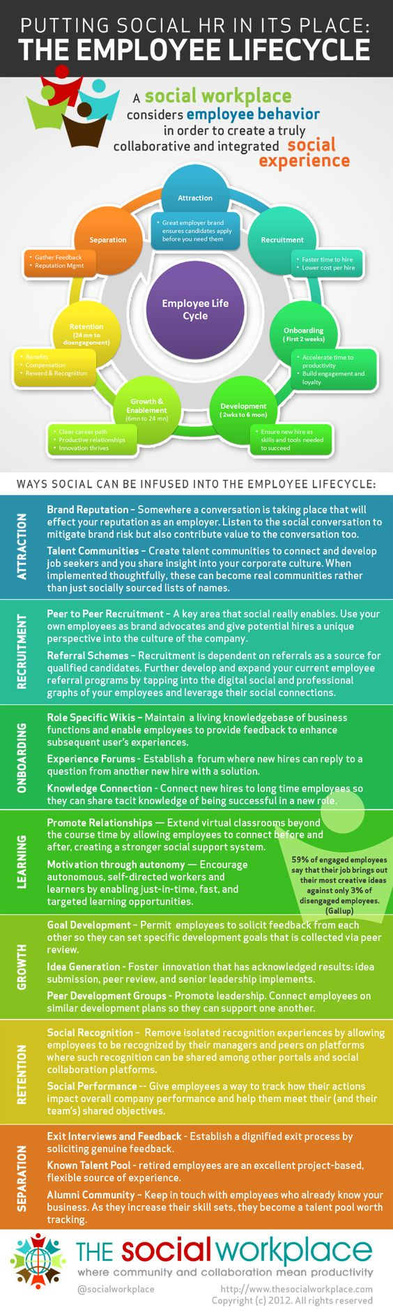 Social HR and the Employee Lifecycle by The Social Workplace #socbiz #hr