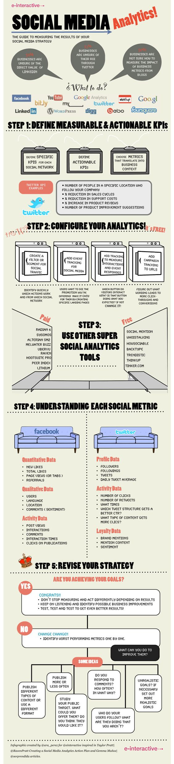 Social Media Analytics. How to measure the effectiveness of your social media strategy.