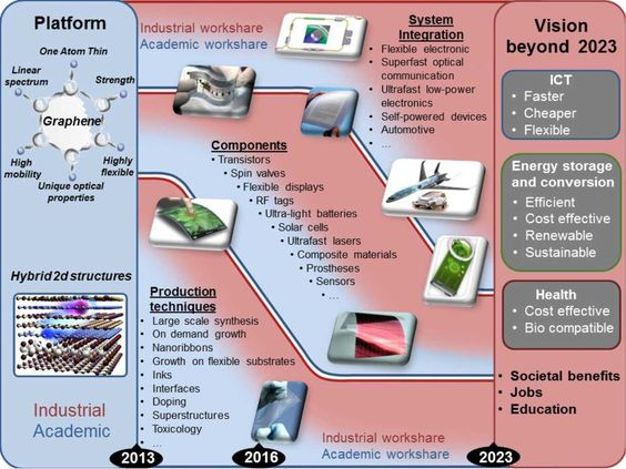 The European roadmap for graphene science and technology