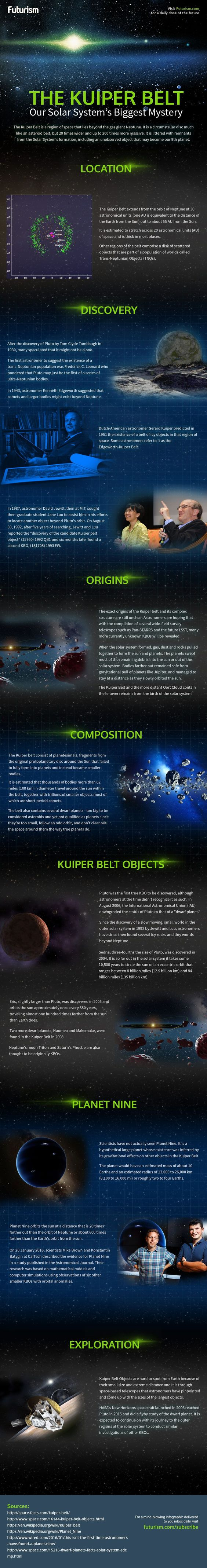 The Kuiper Belt: One of Our Solar System's Biggest Mysteries