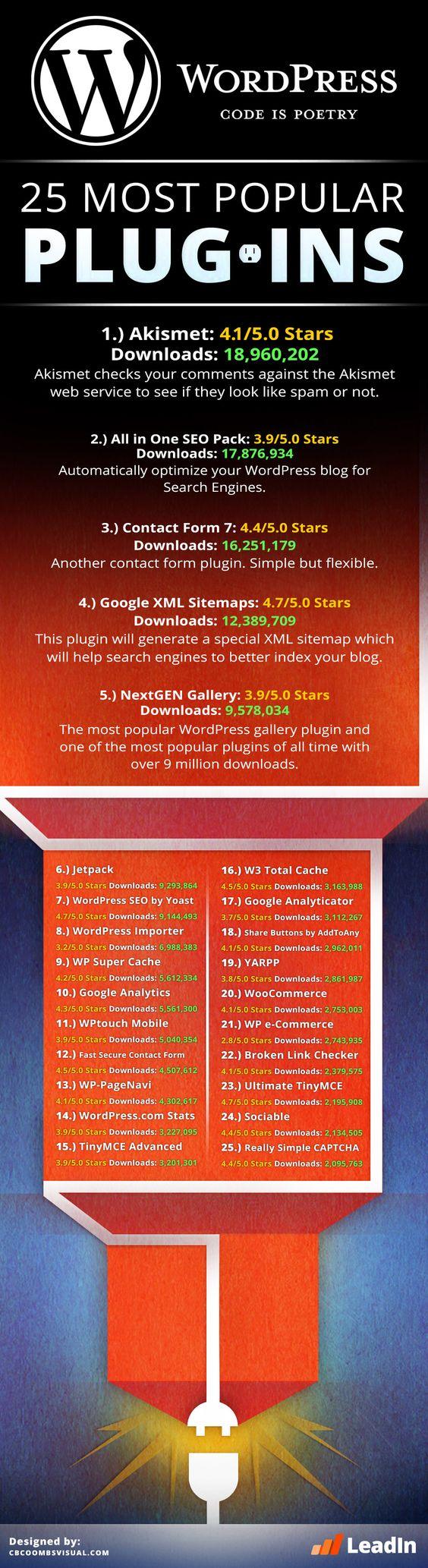 The top 25 WordPress plugins