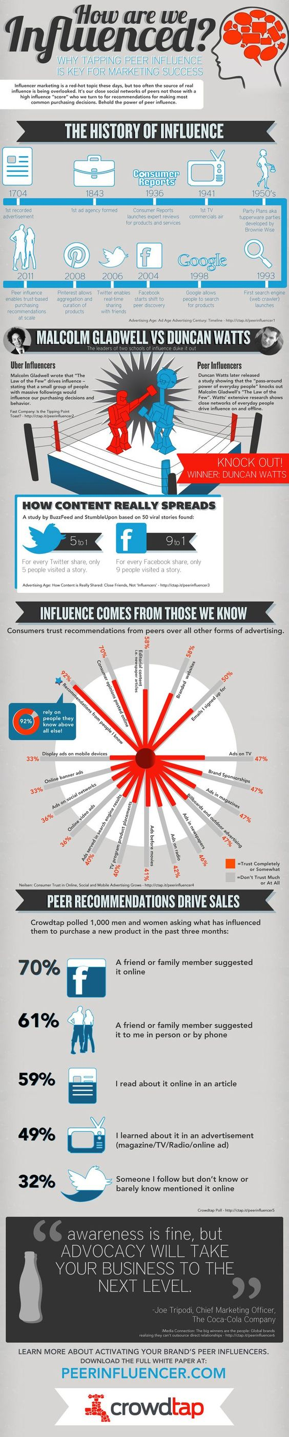 Tipping Point vs. Peer Influence #Infographic #OnlineInfluence #PR #smm #sm