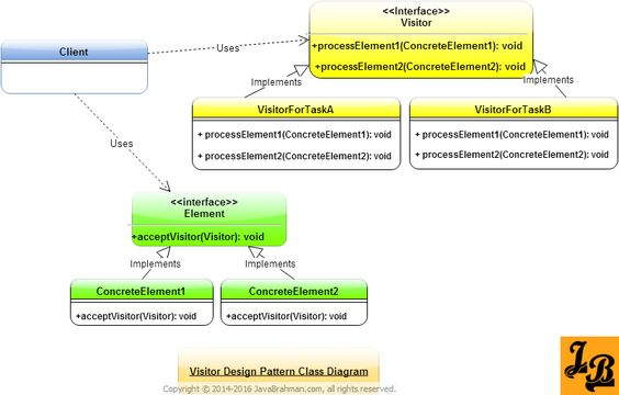 Visitor Design Pattern Tutorial with UML Class Diagrams & example in Java