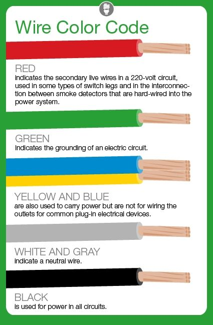 What do Electrical Wire Color Codes Mean? I like this, but make sure you test the wires for voltage just to be on the safe side.