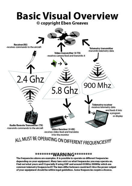 What is a Ground station?