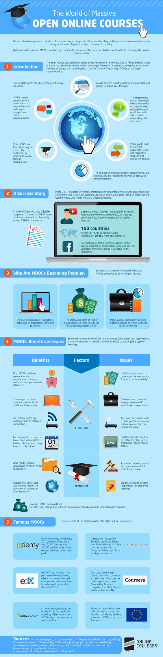 What Is The World of Massive Open Online Courses? #highered #infographic