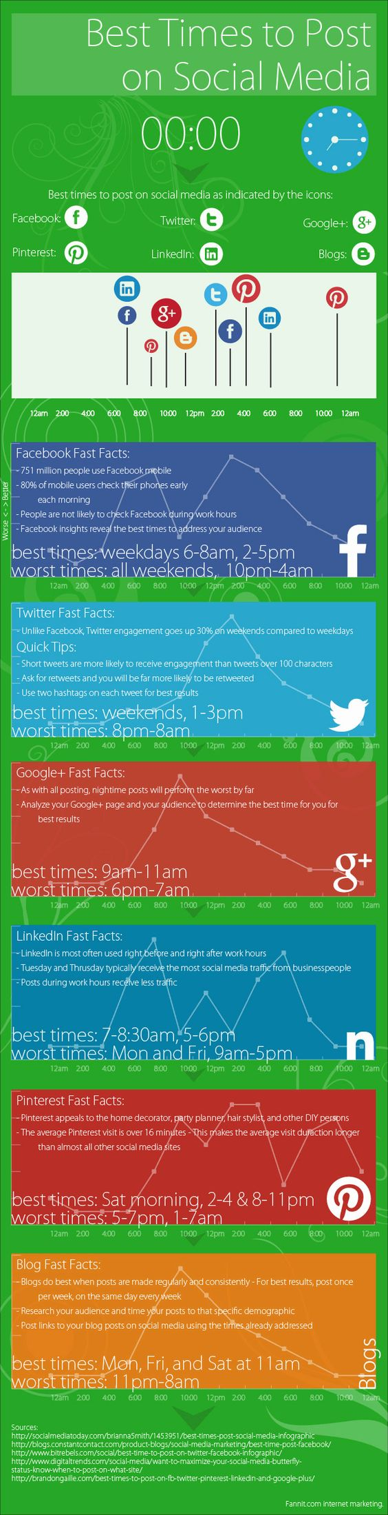A Guide to the Best Times to Post on Social Media (Infographic) #marketing #socialmedia