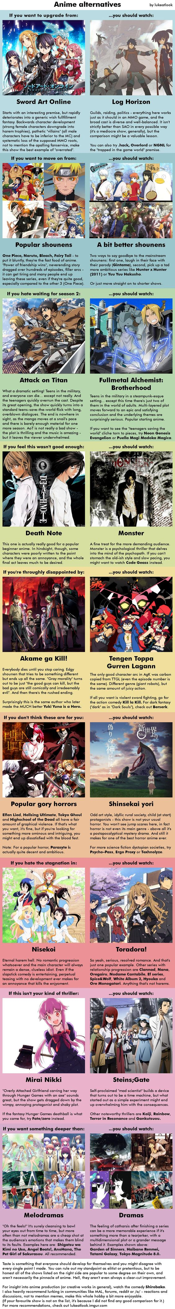 Anime recommendation infographics