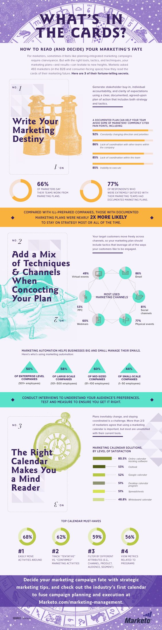 As the end of year approaches, marketers try to predict the future of their programs and campaigns—not a small task. This infographic, created with Marketo, visualizes the results of interviews with more than 400 marketers, revealing their strategies for marketing success.