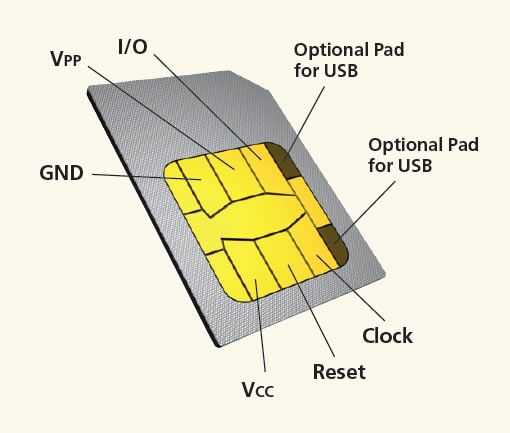 Before I start this guide, I would like to make one thing clear SIM CLONING is illegal. This tutorial should be used for educational purposes only. First off a little introduction about SIM CARD: