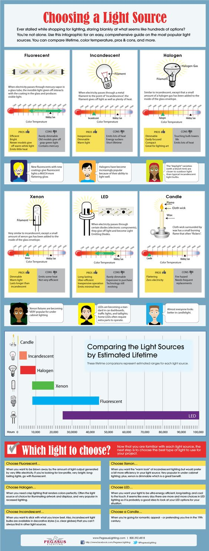 Choosing a Light Source