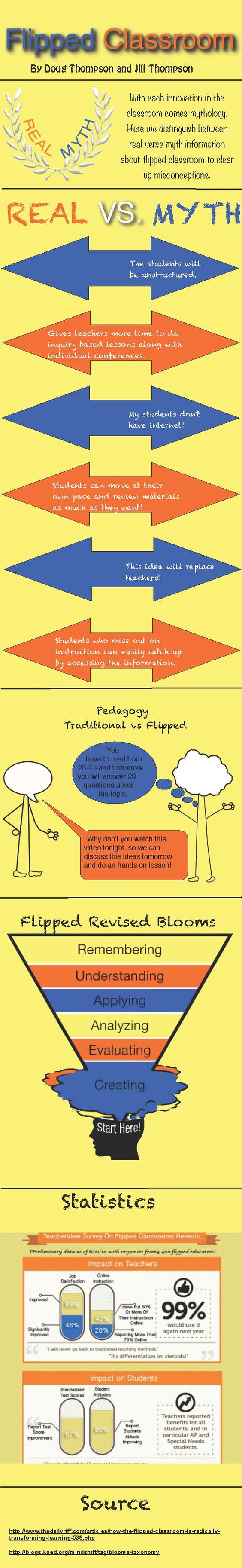 Creating and Using Infographics in the Elementary Classroom « Inside the classroom, outside the box!