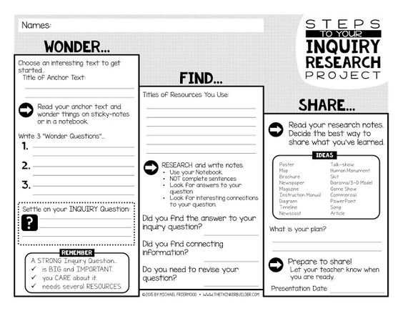 This blog makes inquiry easy to understand and it has a good initial organizer.