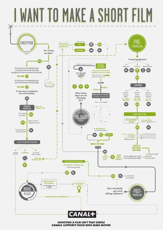 Four (Goofy) Flowcharts to Guide You Through the Filmmaking Process