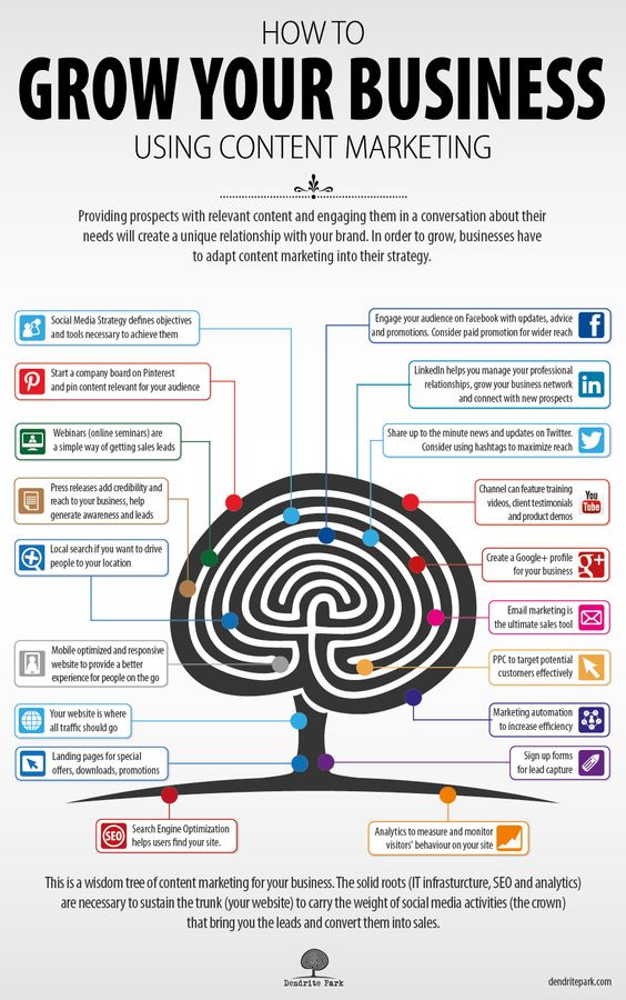 How To Grow Your Business Using #Content Marketing. #Infographic