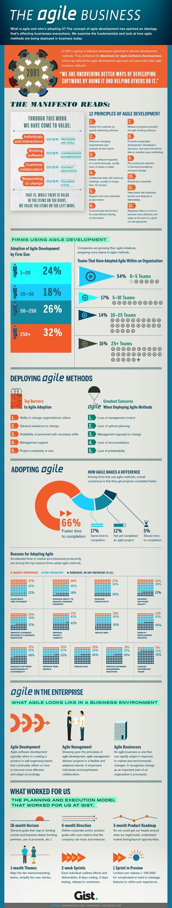The agile business - not exactly agile marketing, but a good infographic to have around as you develop your agile marketing business.