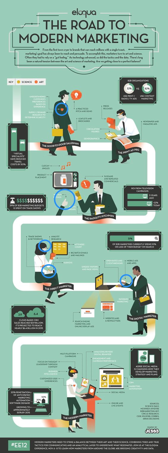 The Road To Modern Marketing #infographic