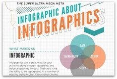 A guide to infographics | Articles | Main